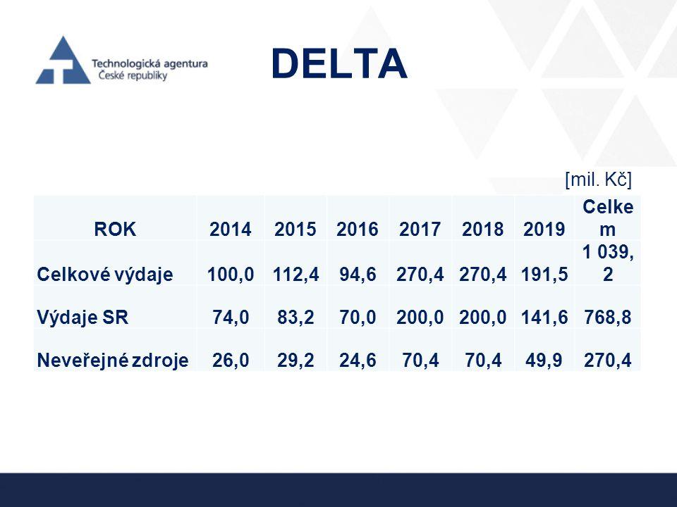 DELTA [mil. Kč] ROK 2014 2015 2016 2017 2018 2019 Celkem